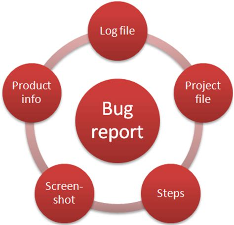 How to write good bug report